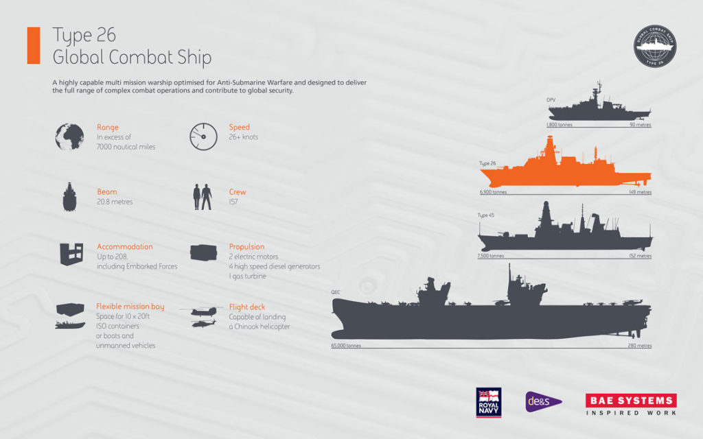 type 26 warship facts