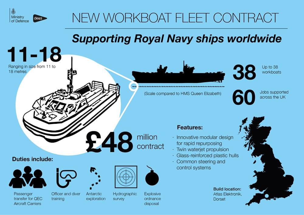 navy workboats atlas elektronik infographic blue