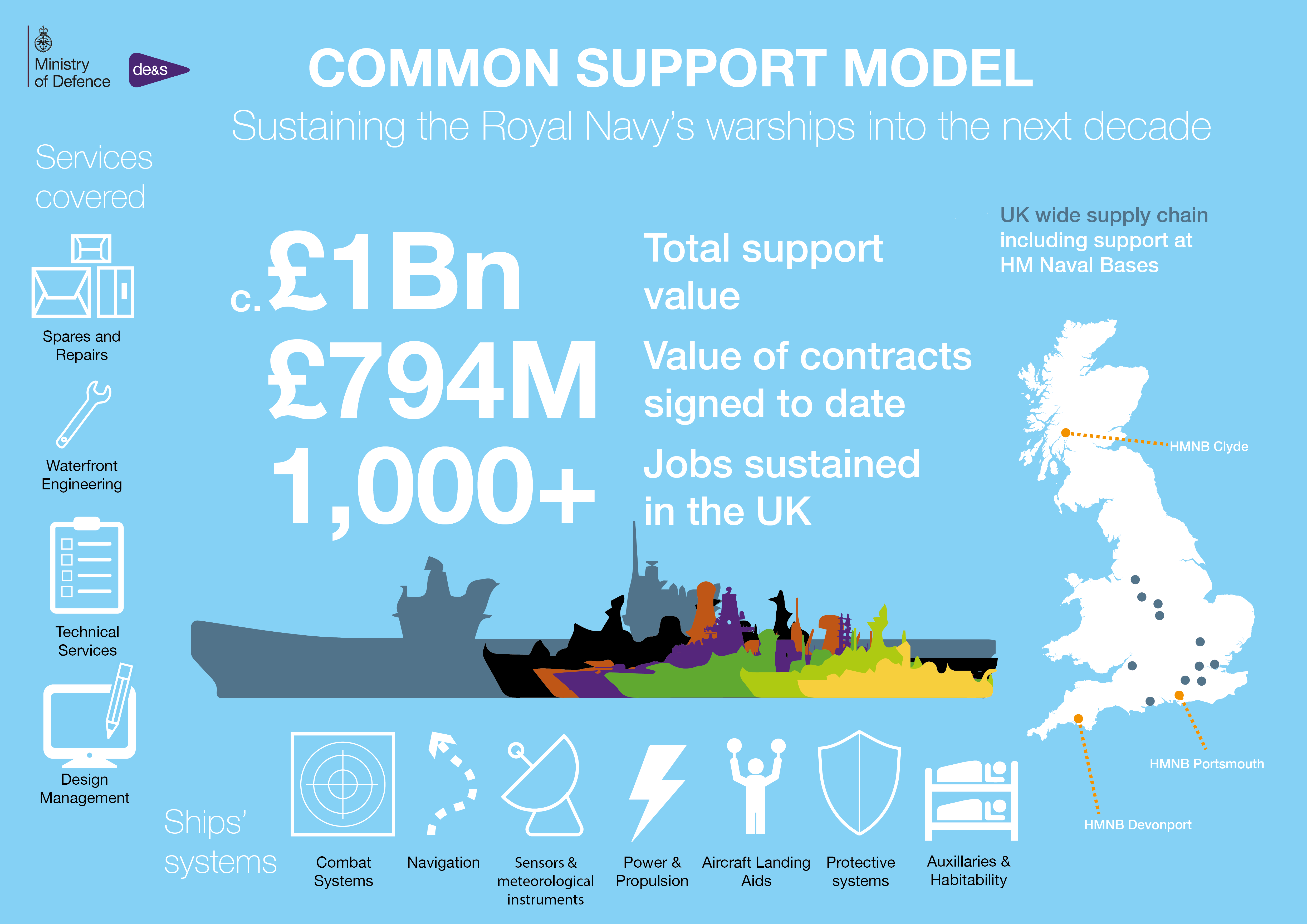 Common Support Model infographic