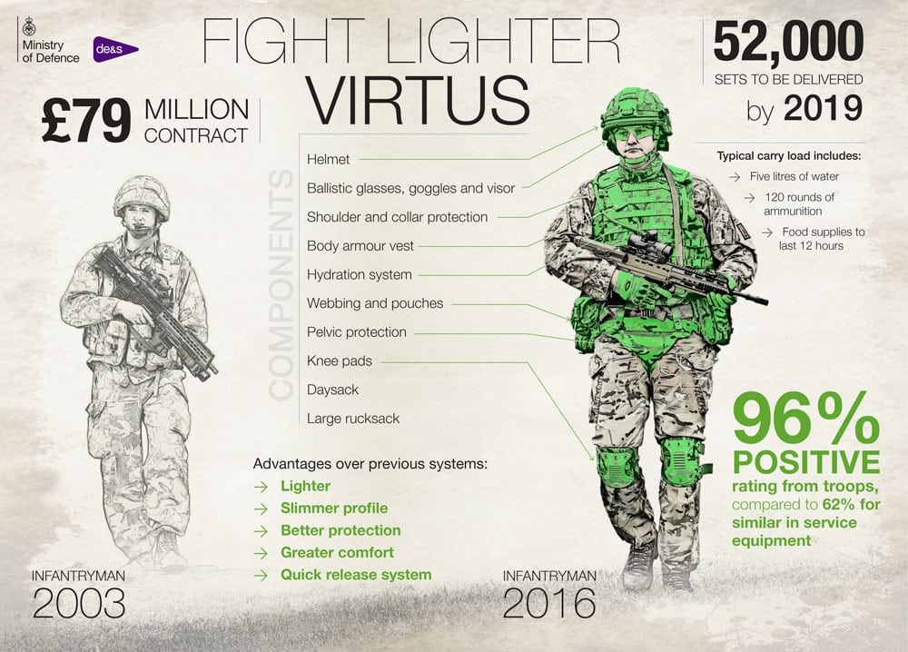 image of army infantryman from 2003 against infantryman in virtus body equipment surrounded by stats