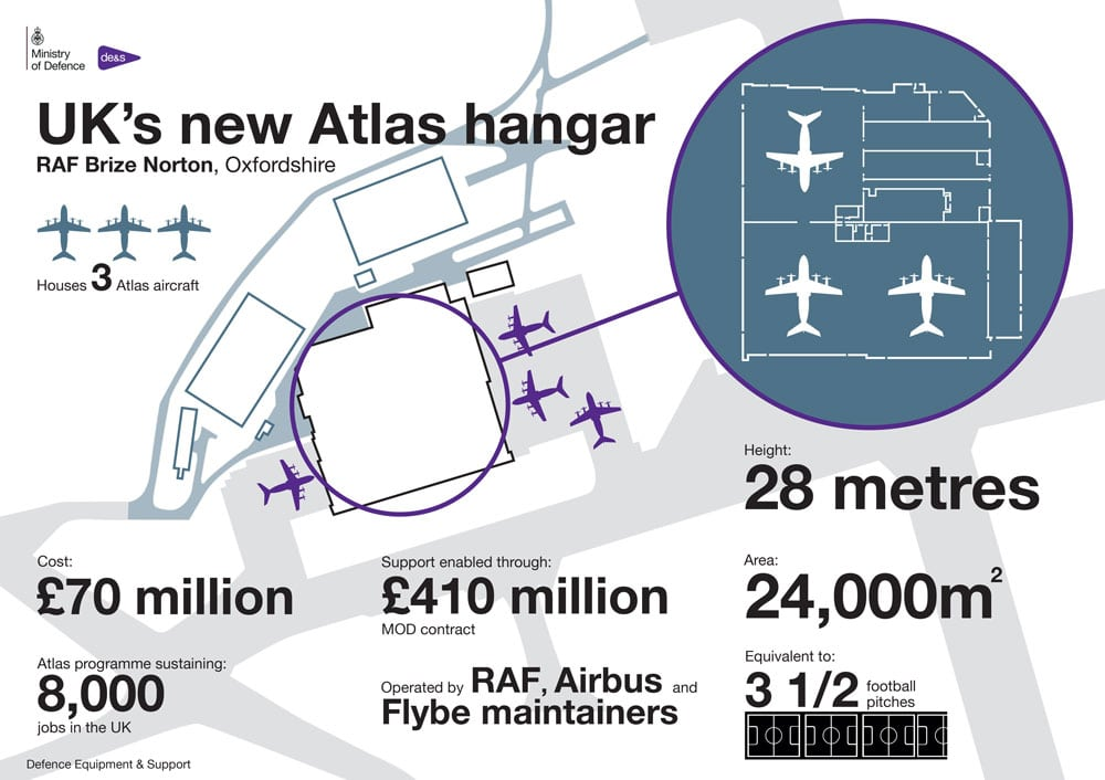Huge new Atlas aircraft hangar opened by Defence Minister