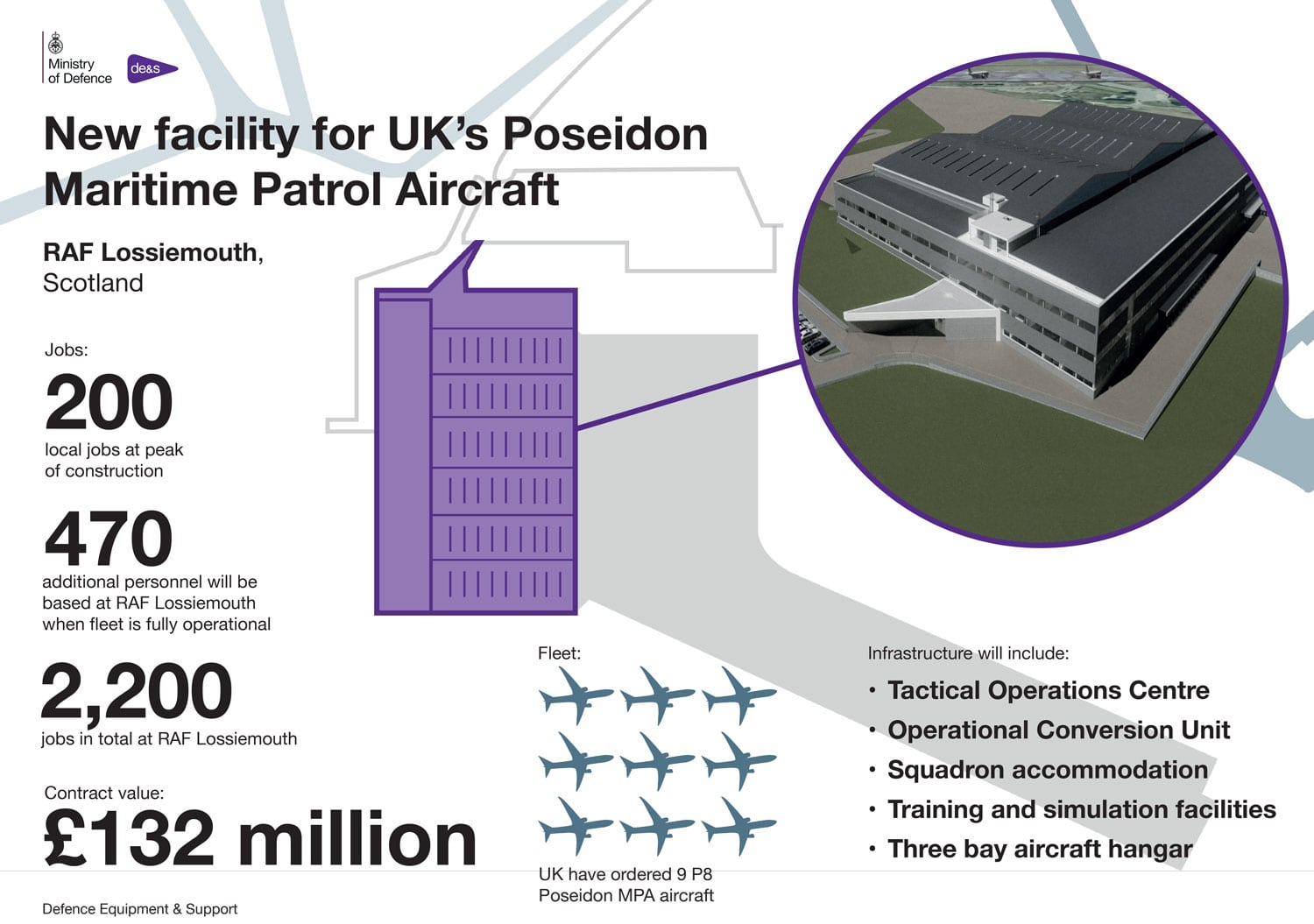 P-8 facility Lossiemouth infographic