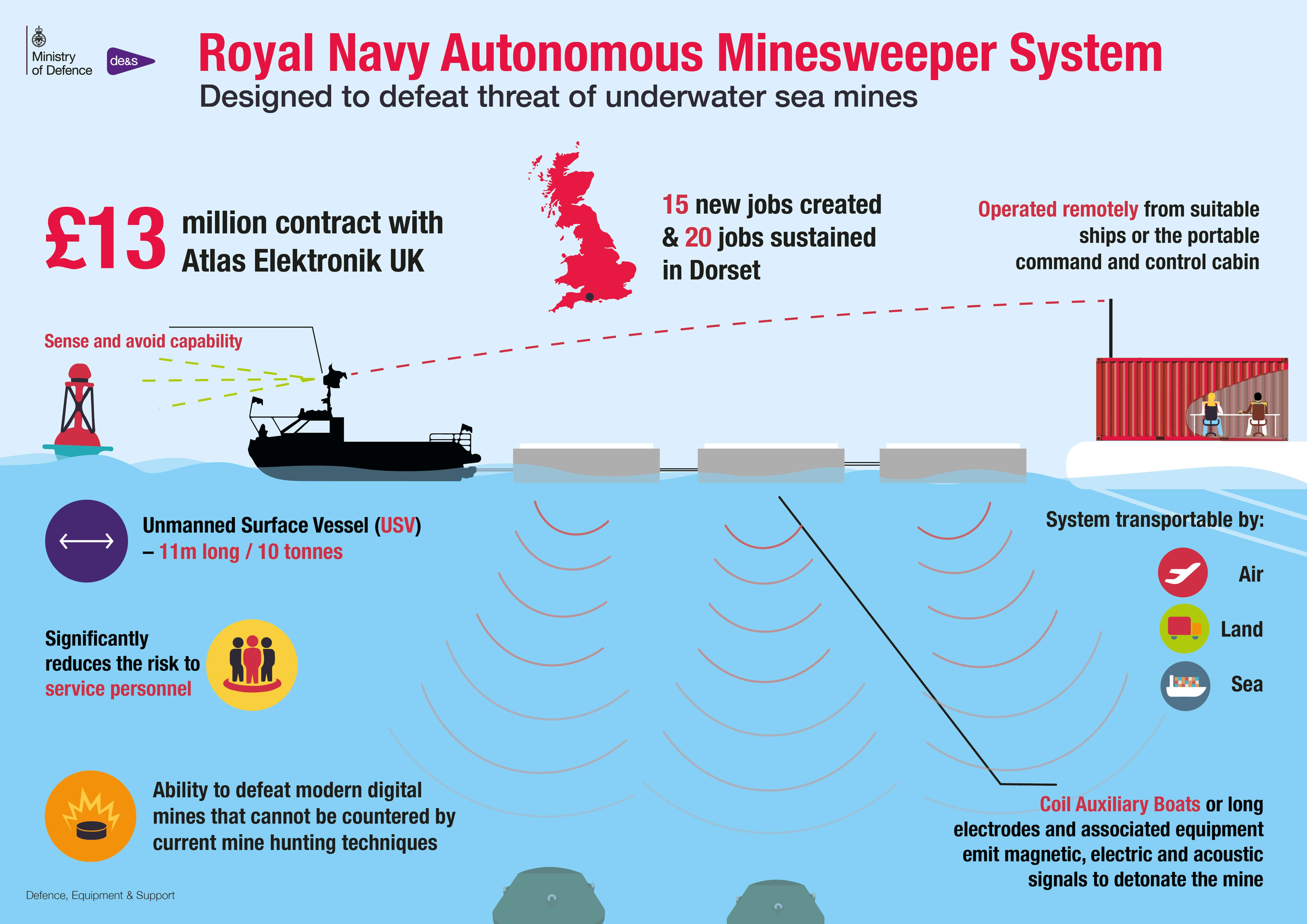 Royal Navy's minesweeper infographic