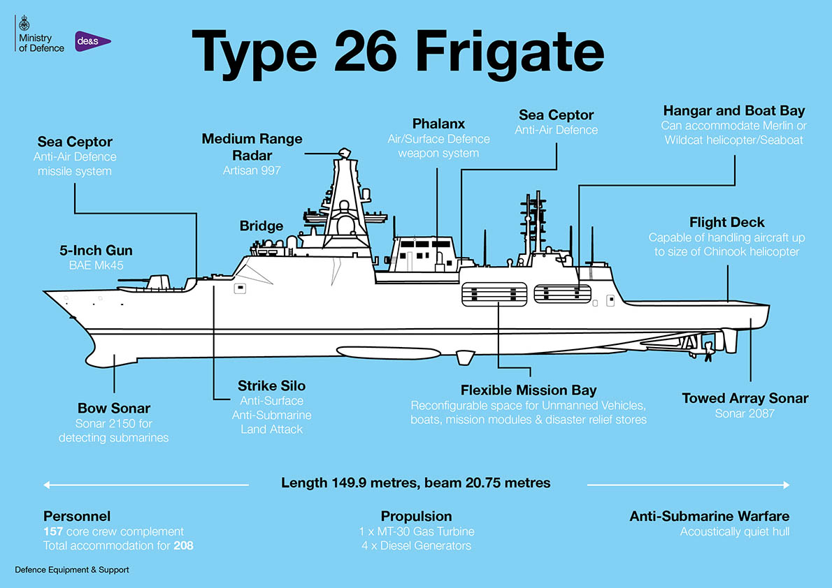Type-26-HMS-Cardiff-Infographic-Defence-Equipment-and-Support-DE&S