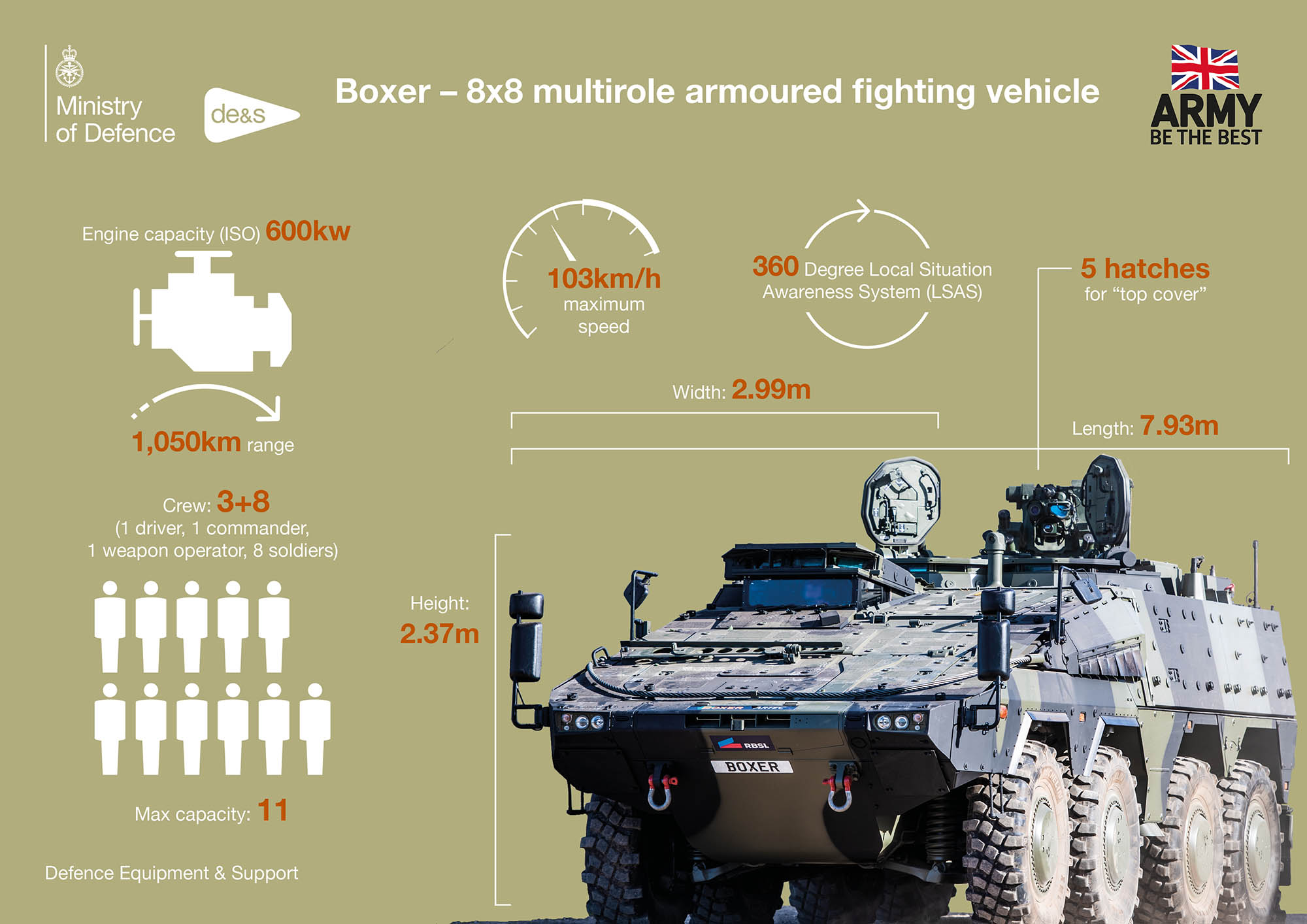 British-Army-Boxer-Armoured-Vehicle-Infographic-Defence-Equipment-and-Support-DE&S