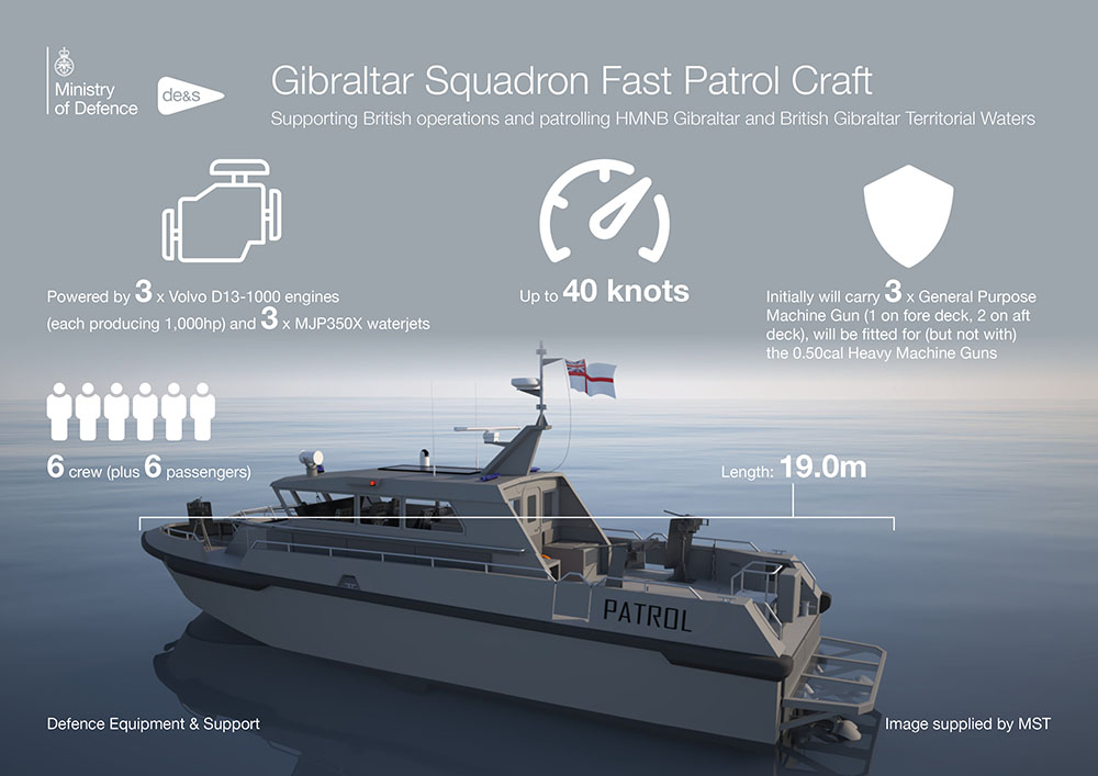 Infographic showing a medium size grey boat on the sea, surrounded by facts
