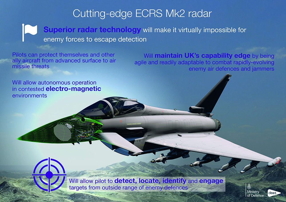 Infographic showing a fighter jet in flight, with a cut away showing how its radar system works