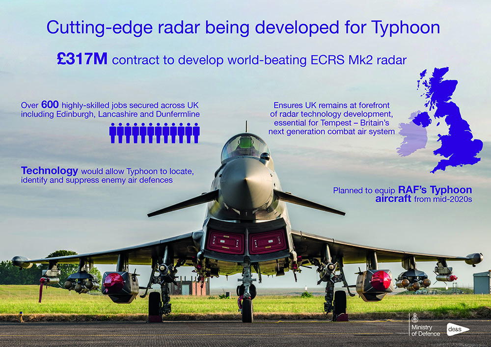 Infographic showing a fighter jet parked on a runway, with data around it